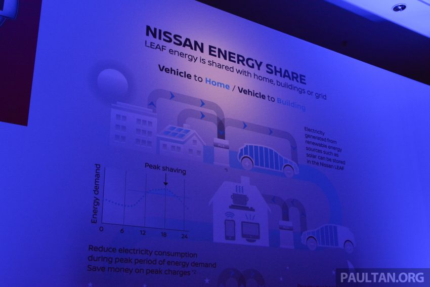 2019 Nissan Futures – one in four Nissan vehicles sold in Asia and Oceania region will be electrified by 2022 Image #934247