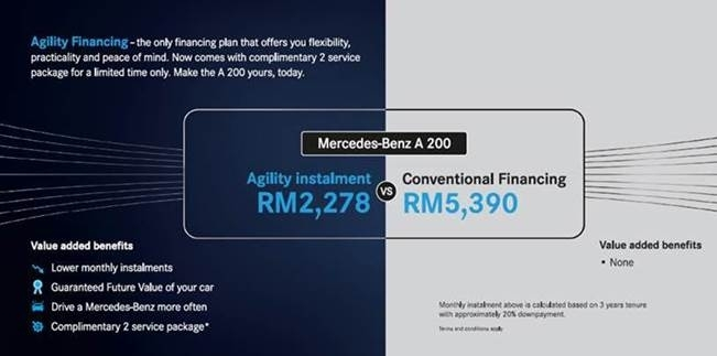 AD: Opt for a Mercedes-Benz Agility Financing plan and get two complimentary comprehensive services Image #928431
