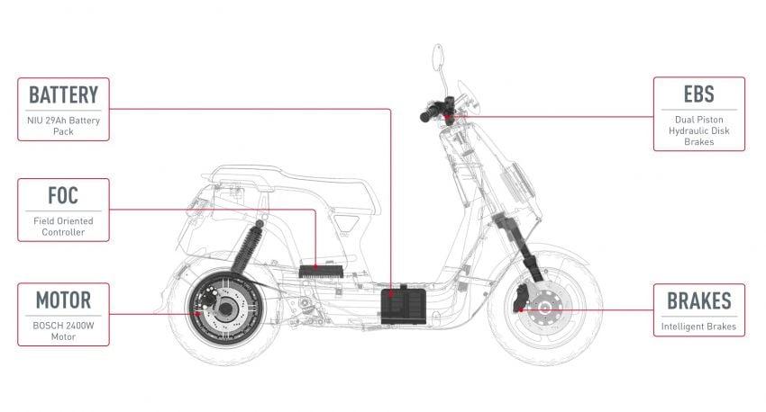 Niu tiba di M'sia – skuter elektrik dengan jarak gerak 80 km sekali cas, laju maksimum 55 km/j, RM8,800 Image #928851