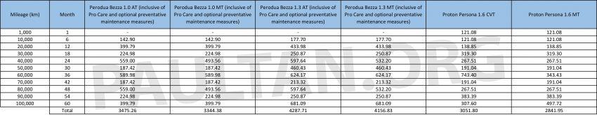 2019 Proton Persona vs Perodua Bezza: we compare the service costs of both over five years/100,000 km Image #936397