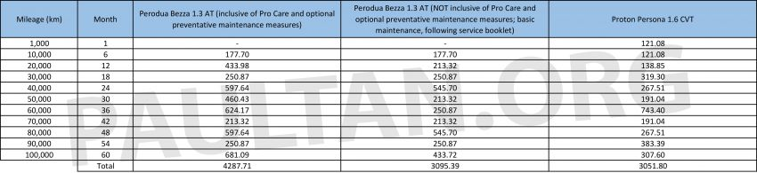 Perodua Bezza servicing costs: just 1% or 40% more than the Proton Persona? The numbers explained Image #936559