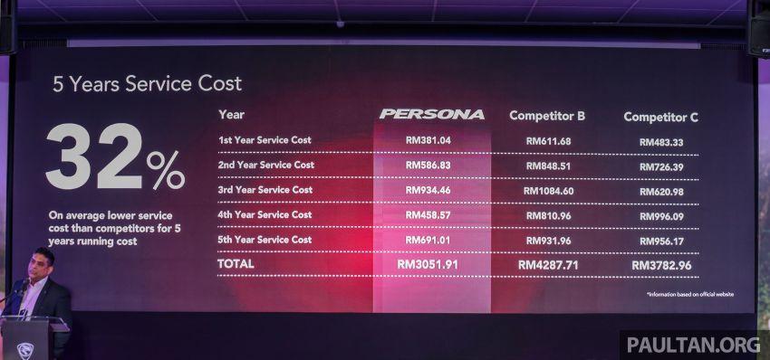 Proton Persona 2019 – kos penyelenggaraan 32% lebih murah berbanding Perodua Bezza dan Honda City Image #932745