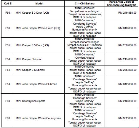 MINI Connected baharu dengan teknologi SIM 4G diperkenalkan di Malaysia – untuk model MINI 2019 Image #931156