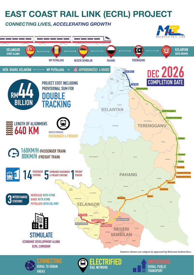 East Coast Rail Link (ECRL) is back on, RM21.5b saved – construction may start next month, 2026 completion Image #947837