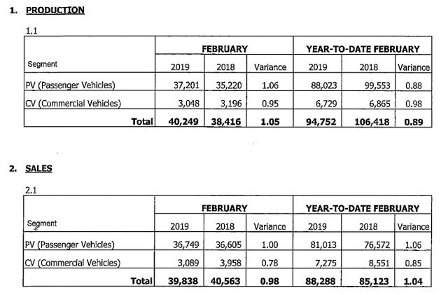 c04579d86 February 2019 Malaysian vehicle sales down by 18%