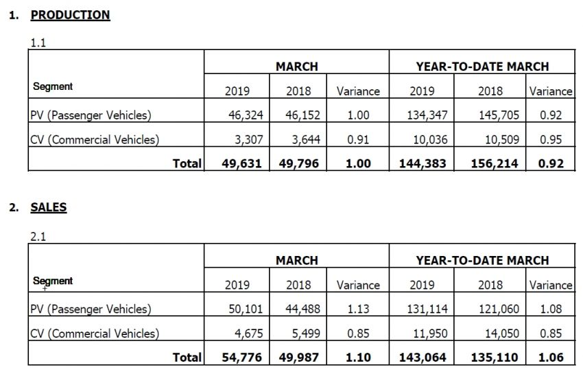 March 2019 Malaysian vehicle sales rebound, up 37% Image #951250