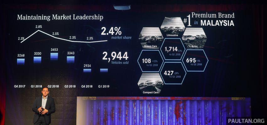 Mercedes-Benz Malaysia jual 2,944 unit kereta baharu pada suku pertama 2019, Mac catat jualan tertinggi Image #944708