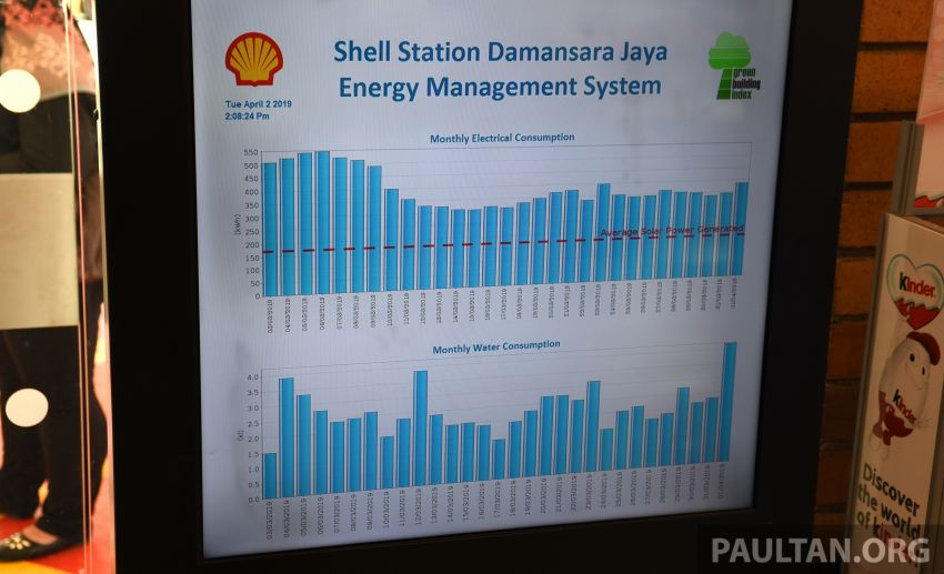 Shell Malaysia begins upgrading its fuel stations to become greener with new energy savings measures Image #942046