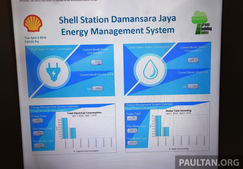 Shell Malaysia begins upgrading its fuel stations to become greener with new energy savings measures Image #942045