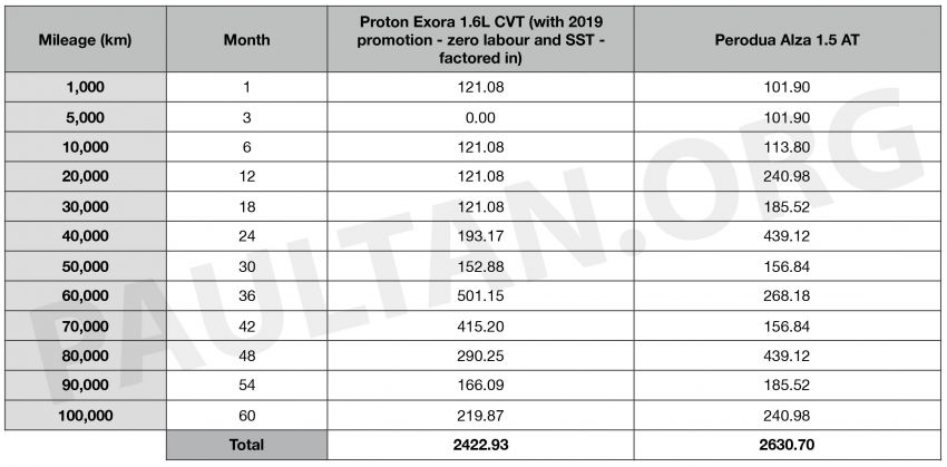 2019 Proton Exora RC vs Perodua Alza: we compare the service costs of both over five years/100,000 km Image #967072