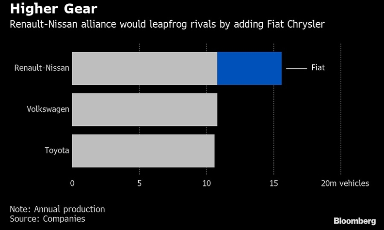 Fiat Chrysler Automobiles, Renault to merge – reports Image #963558
