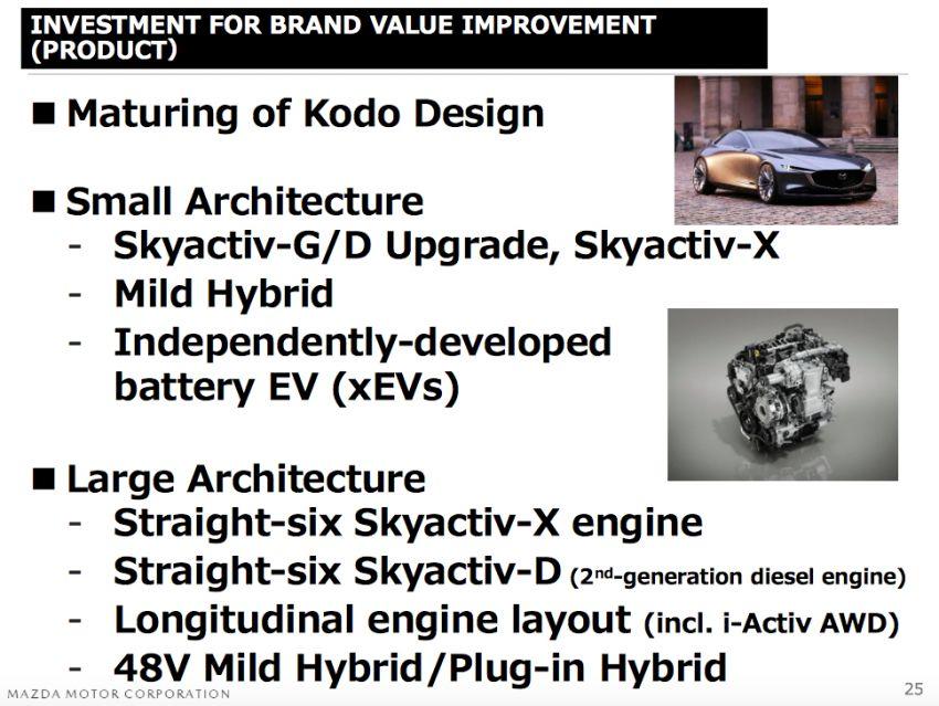Mazda developing inline-six petrol, diesel, plug-in hybrids for new longitudinal engine layout platform Image #958496