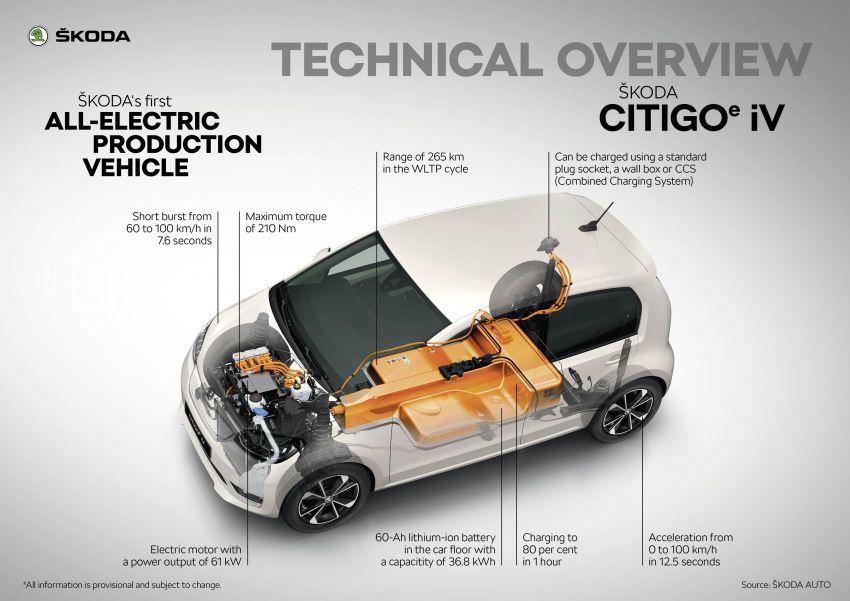 Skoda Citigo e iV debuts – brand's first production EV Image #962621