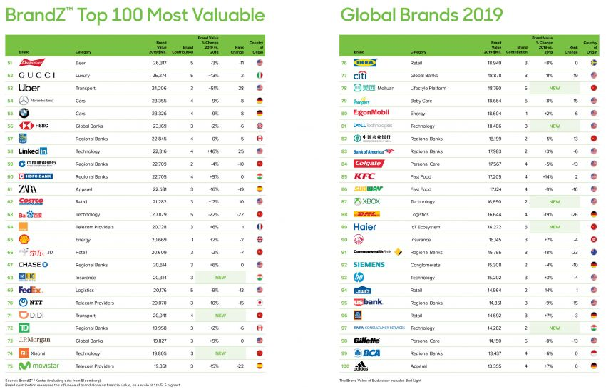 Toyota named world's most valuable car brand again Image #971106