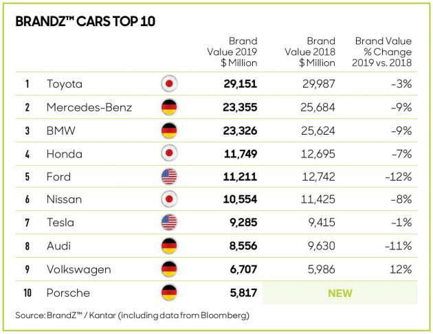 List Of Car Brands >> Toyota Named World S Most Valuable Car Brand Again