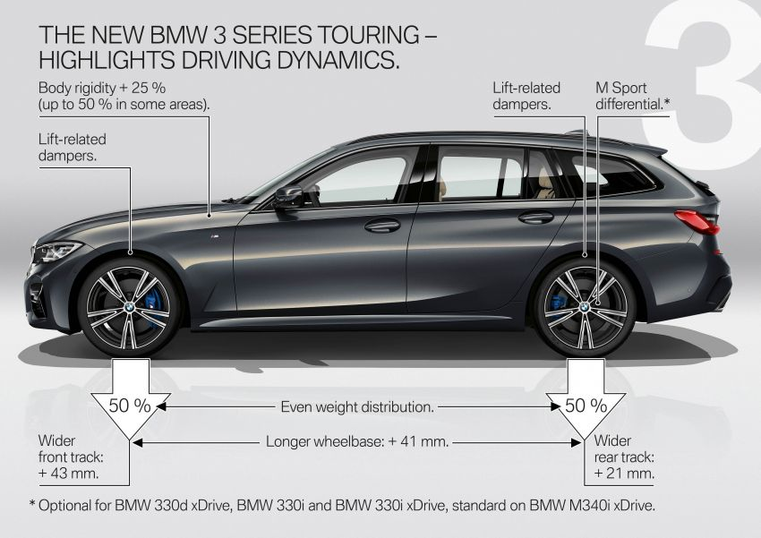 G21 BMW 3 Series Touring debuts – better practicality Image #970615