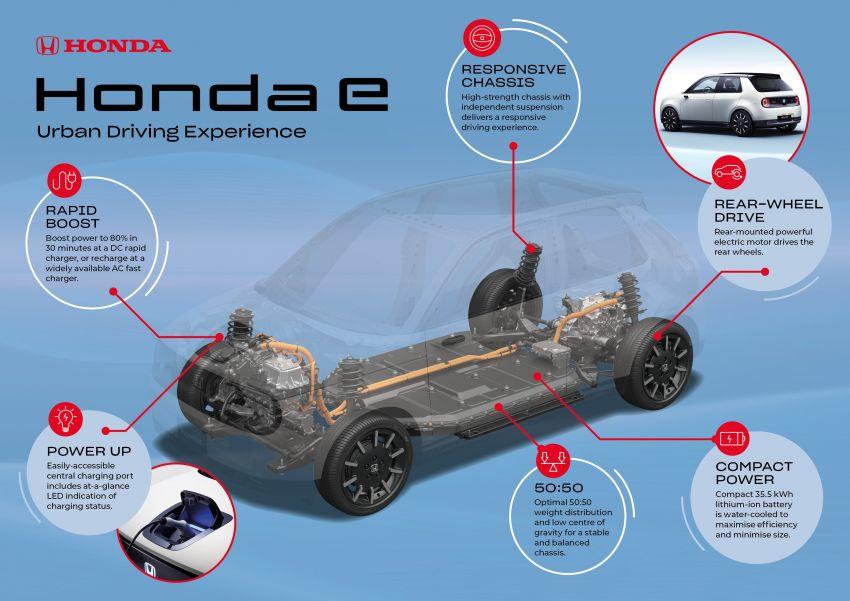 Honda e – EV's platform, powertrain details revealed Image #971931