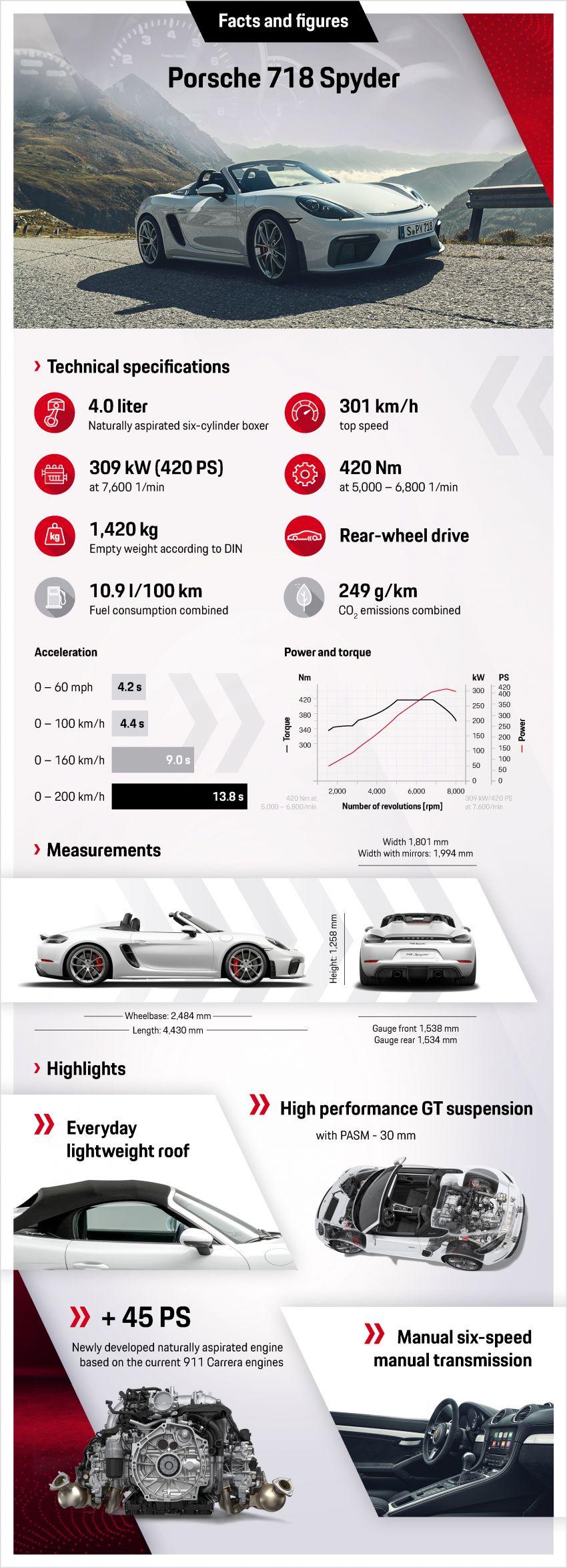 Porsche 718 Cayman GT4, Boxster Spyder unveiled Image #973348