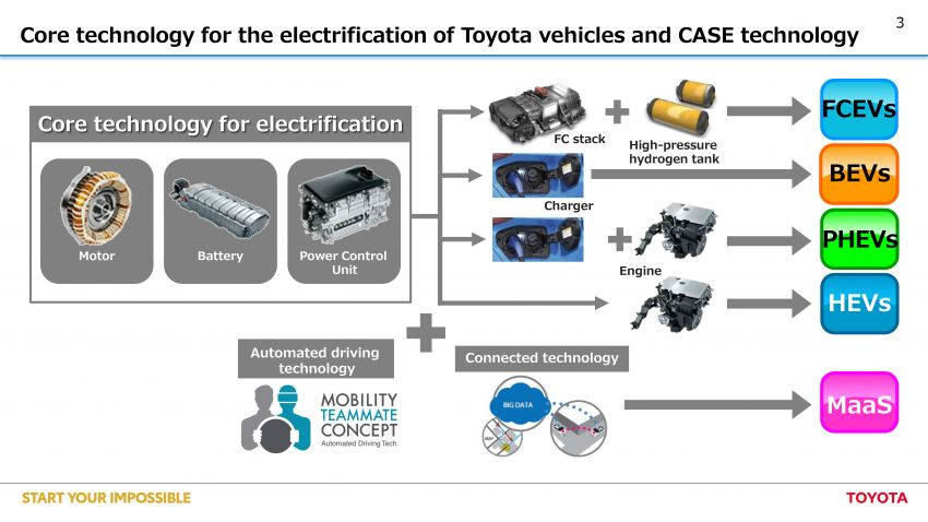 Toyota details the new e-TNGA platform – 10 BEV models to be available worldwide from 2020 onwards Image #969538