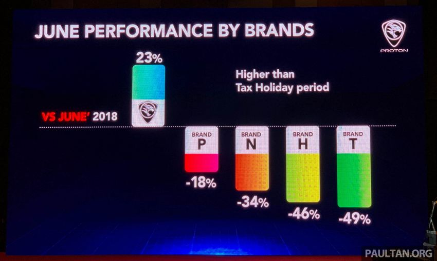 Proton sold 7,615 units in June, YTD up 61% on 2018 – achieves 18.1% market share for the month Image #980562