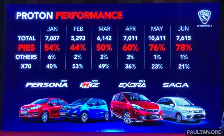 Proton sold 7,615 units in June, YTD up 61% on 2018 – achieves 18.1% market share for the month Image #980564