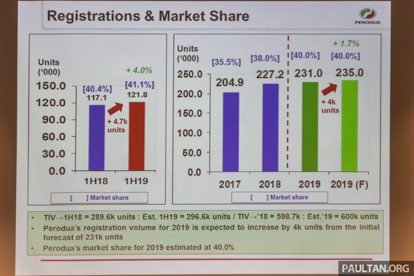 Perodua jual 121,800 unit bagi separuh pertama 2019, 41.1% pegangan pasaran, sasaran baru jadi 235k unit Image #986971