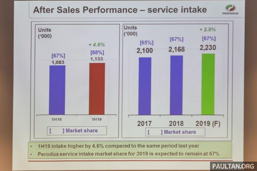 Perodua jual 121,800 unit bagi separuh pertama 2019, 41.1% pegangan pasaran, sasaran baru jadi 235k unit Image #986975