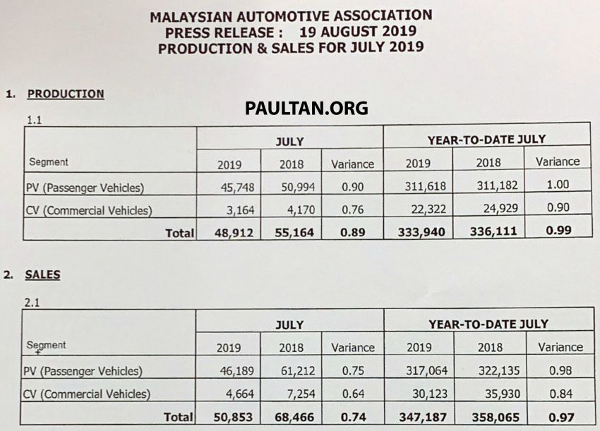 July 2019 Malaysian vehicle sales go up by 19.5% Image #1004921