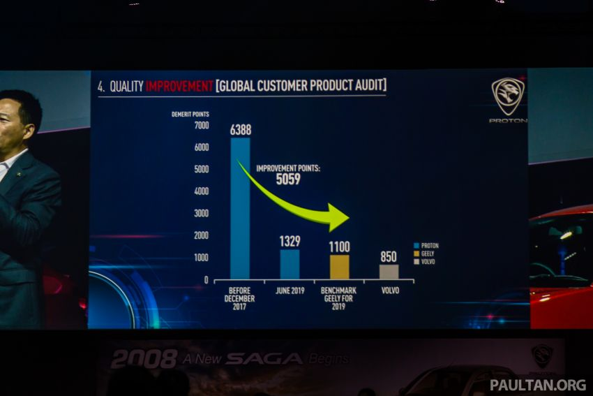 Proton's quality audit score sees big improvement, much closer to Geely's benchmark level now Image #998589