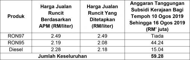 August 2019 week two fuel price – RON 97 down 5 sen