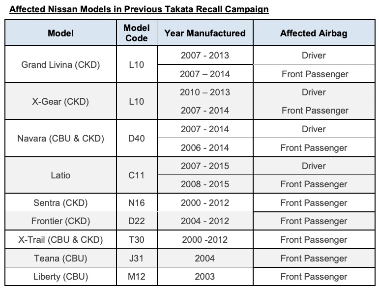 ETCM extends Takata airbag recall for Nissan Grand Livina, X-Gear, Navara D40 – 11,971 units affected Image #1001149