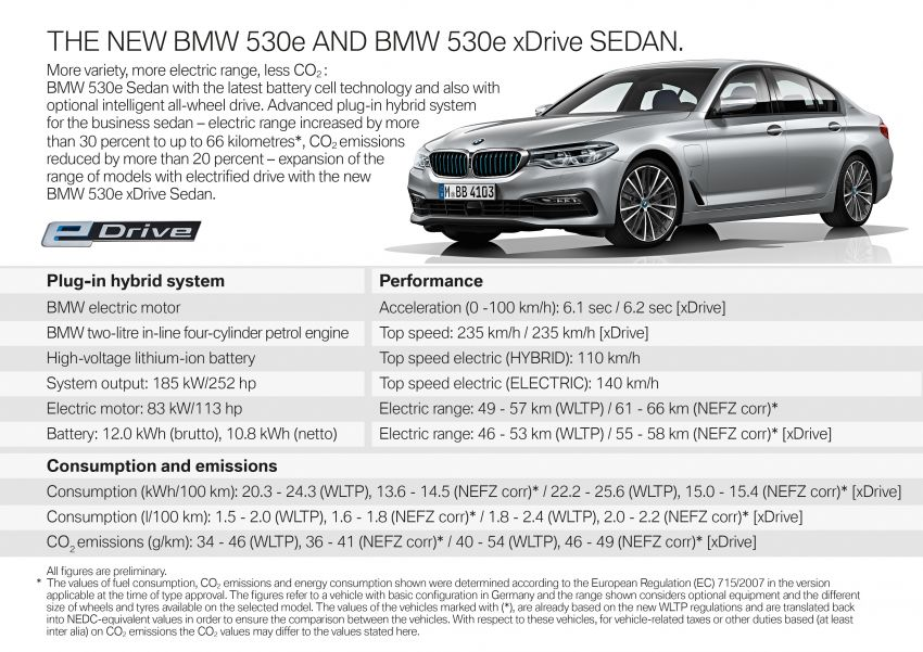 G30 BMW 530e updated with new battery – 57 km electric range, 1.5 litres per 100 km, xDrive available Image #997702