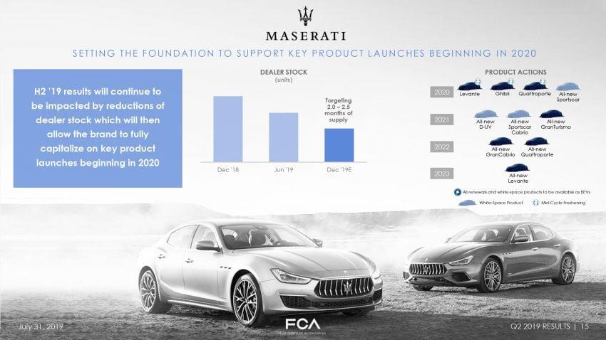 Maserati reveals its new four-year product roadmap Image #995883