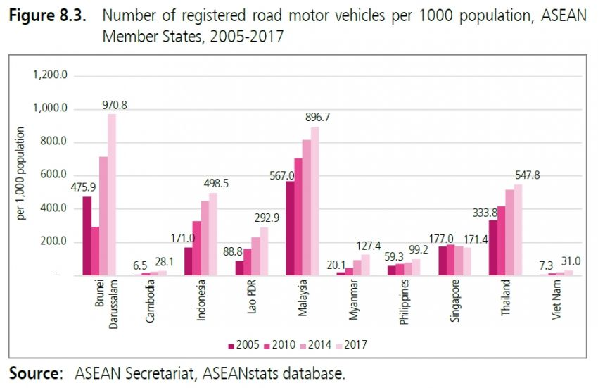 ASEAN vehicle to population list – the correct facts Image #1021533