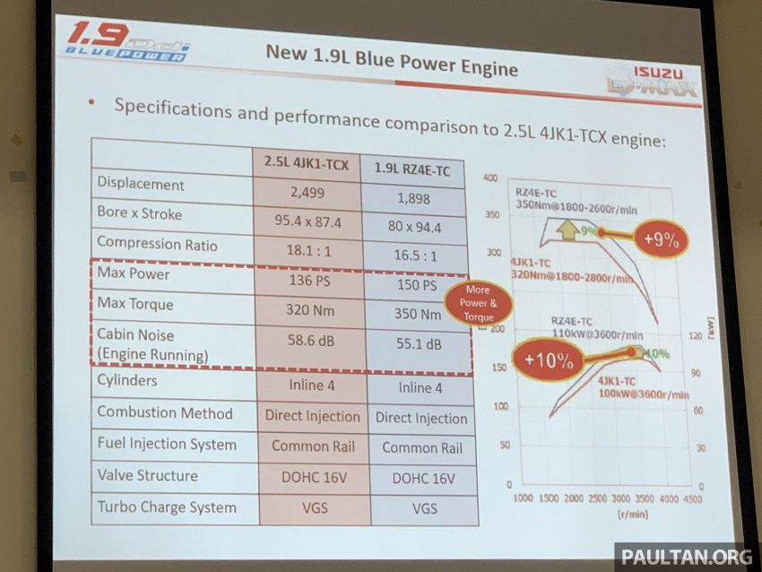2019 Isuzu D-Max 1.9L Ddi BluePower to be launched in Malaysia on September 18 – 150 PS and 350 Nm Image #1011185