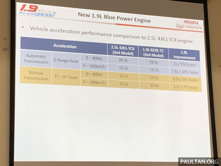 2019 Isuzu D-Max 1.9L Ddi BluePower to be launched in Malaysia on September 18 – 150 PS and 350 Nm Image #1011186