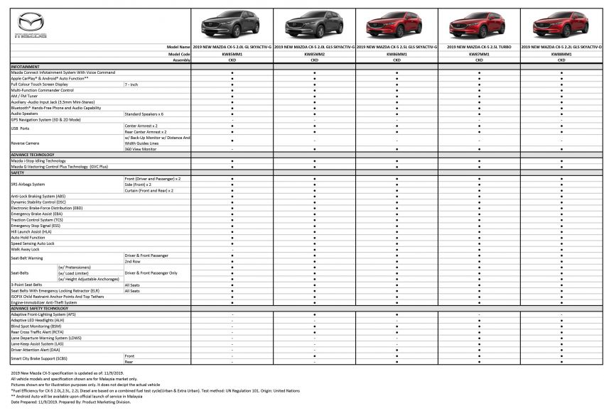 2019 Mazda CX-5 now open for booking in Malaysia – five variants available, including Turbo; full specs out Image #1014606