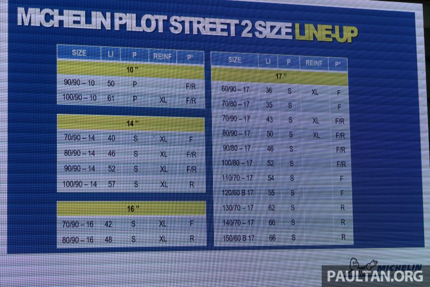 2019 Michelin Pilot Street 2 tyre launched at Sepang Image #1010892