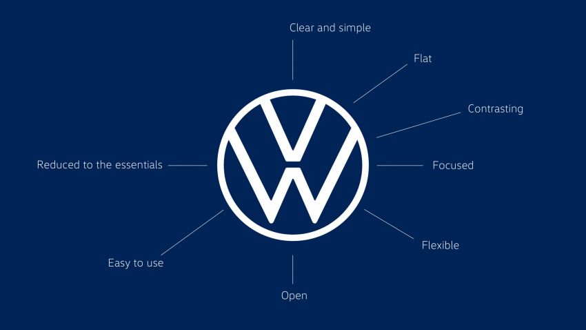 Volkswagen unveils new logo and CI, marks a new era Image #1011670