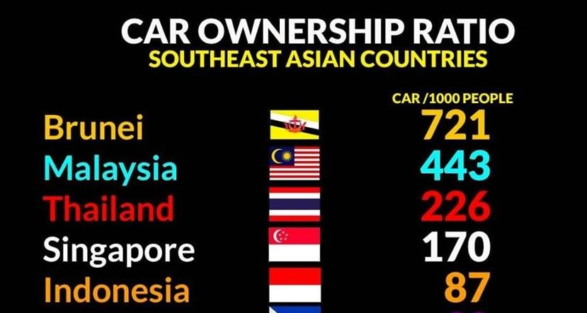 ASEAN vehicle to population list – the correct facts Image #1021543