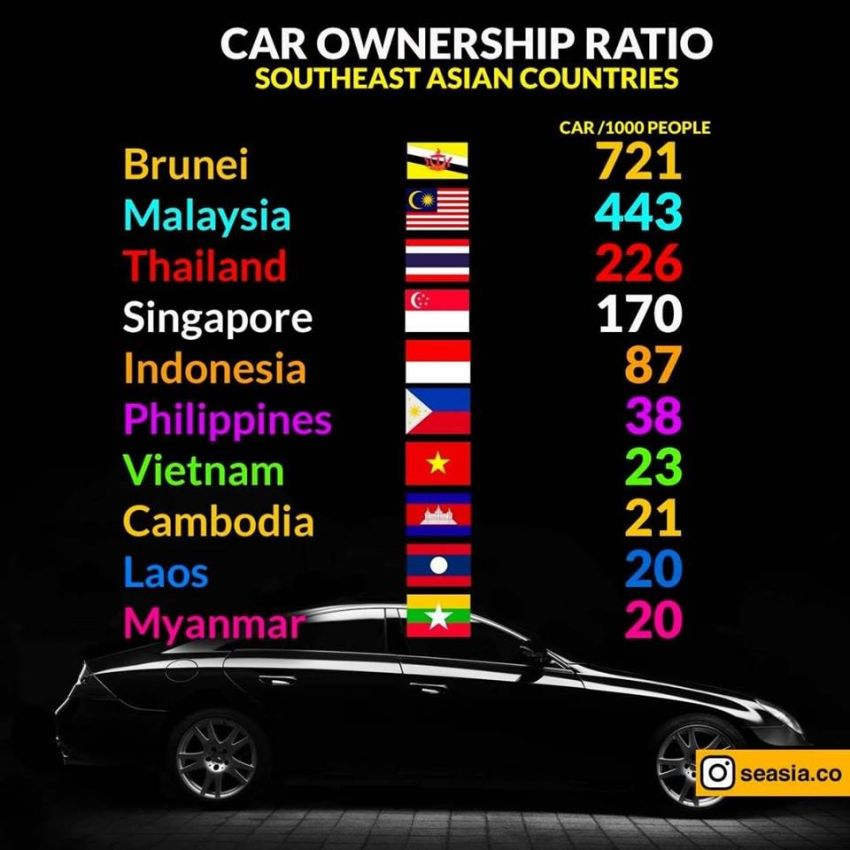 ASEAN vehicle to population list – the correct facts Image #1021532