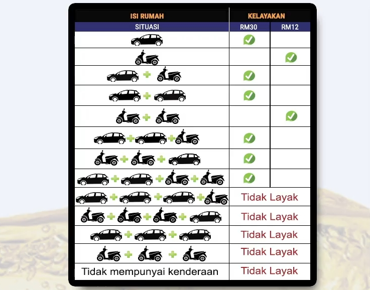 RON 95 subsidy scheme details announced – only for BSH recipients, cars below 1.6L, bikes under 150 cc Image #1026842