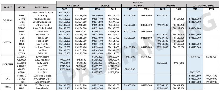 2020 Harley-Davidson Malaysia price list released, new H-D Malaysia branch opens in Kota Kinabalu Image #1052287