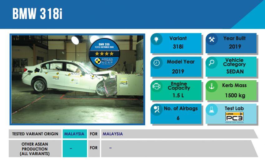 ASEAN NCAP – F30 BMW 318i scores four stars in test; five-star rating for AOP, four-star rating for COP Image #1053728