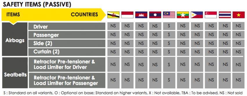 ASEAN NCAP – F30 BMW 318i scores four stars in test; five-star rating for AOP, four-star rating for COP Image #1053730