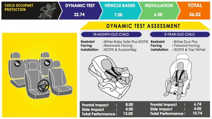 ASEAN NCAP – F30 BMW 318i scores four stars in test; five-star rating for AOP, four-star rating for COP Image #1053731