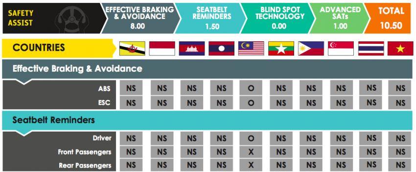ASEAN NCAP – F30 BMW 318i scores four stars in test; five-star rating for AOP, four-star rating for COP Image #1053733
