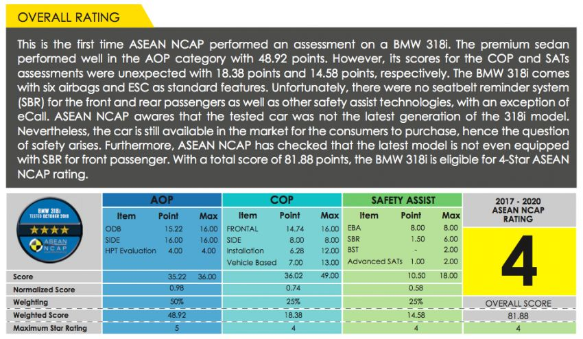 ASEAN NCAP – F30 BMW 318i scores four stars in test; five-star rating for AOP, four-star rating for COP Image #1053735