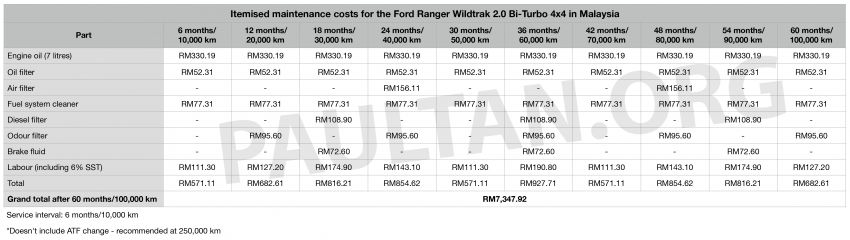 Five-year maintenance costs for Toyota Hilux, Ford Ranger, Mitsubishi Triton pick-up trucks compared Image #1046699