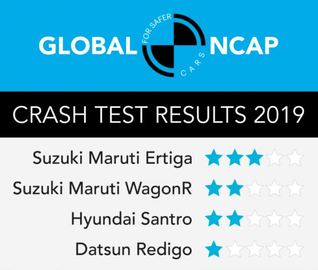 Global Ncap Sixth Round Of Safer Cars For India Test